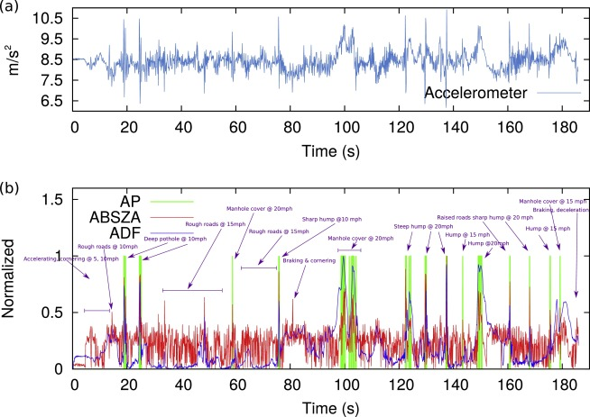Detecting anomalies in time series data via a deep learning