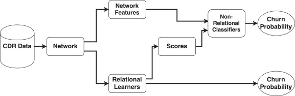 Social network analytics for churn prediction in telco