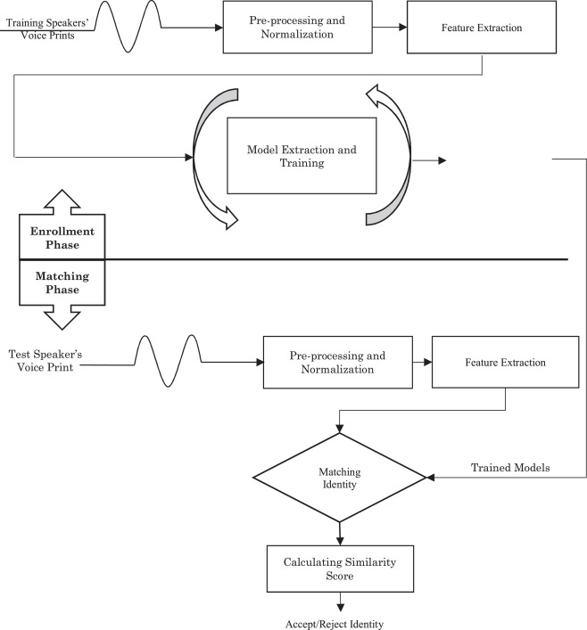 Speaker identification features extraction methods: A systematic