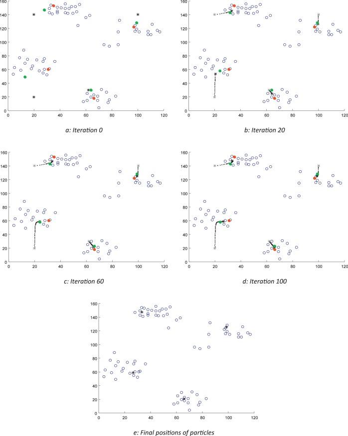 Density-based particle swarm optimization algorithm for data