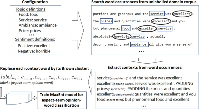 W2VLDA: Almost unsupervised system for Aspect Based Sentiment