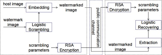 Secure and robust digital image watermarking scheme using