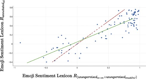 Creating emoji lexica from unsupervised sentiment analysis