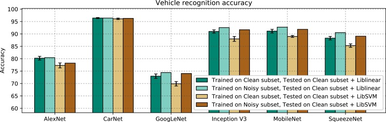 Transfer learning approach for classification and noise