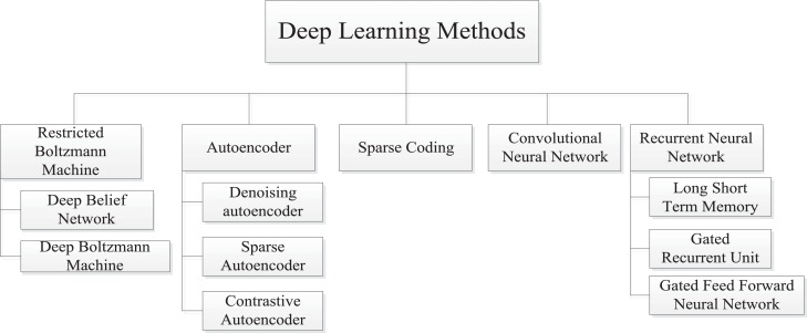 Deep learning algorithms for human activity recognition
