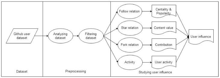 User influence analysis for Github developer social networks