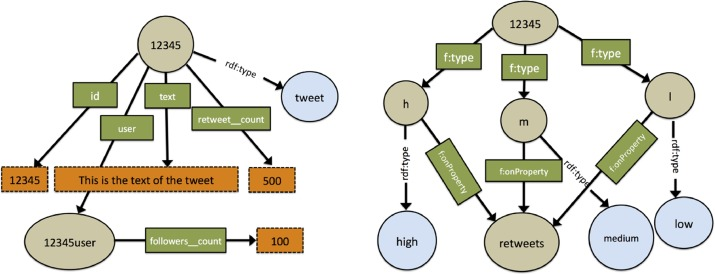 Fuzzy queries of social networks with FSA-SPARQL - ScienceDirect