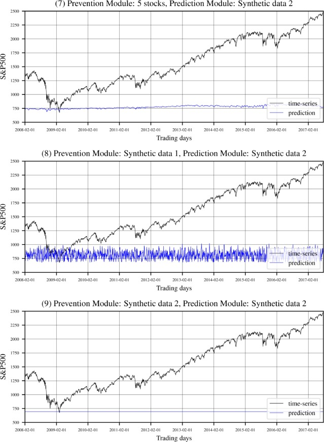 Modaugnet A New Forecasting Framework For Stock Market Index Value