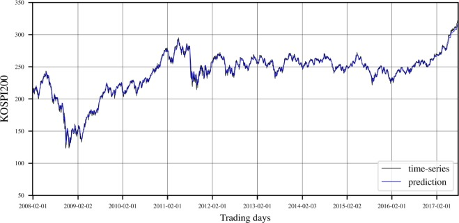 ModAugNet: A new forecasting framework for stock market