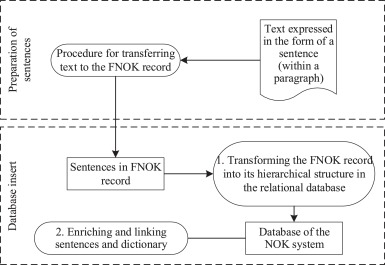 A system for transformation of sentences from the enriched