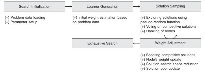 Evolutionary learning algorithm for reliable facility location under