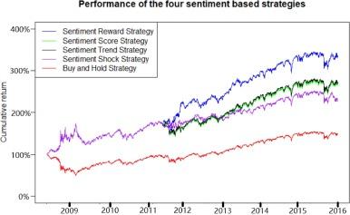 An investor sentiment reward-based trading system using Gaussian