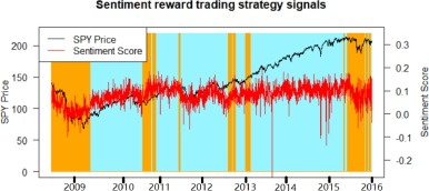 An investor sentiment reward-based trading system using