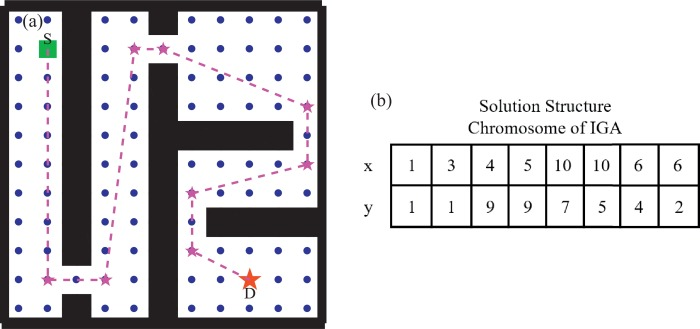 Multi-objective multi-robot path planning in continuous environment