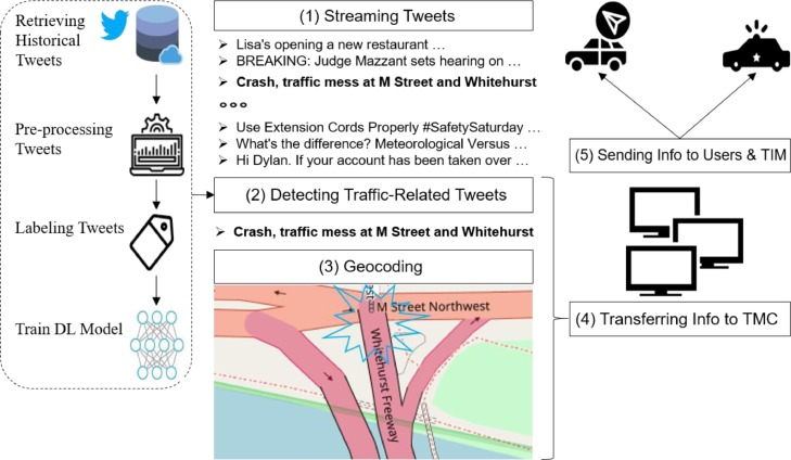 Developing a Twitter-based traffic event detection model using deep