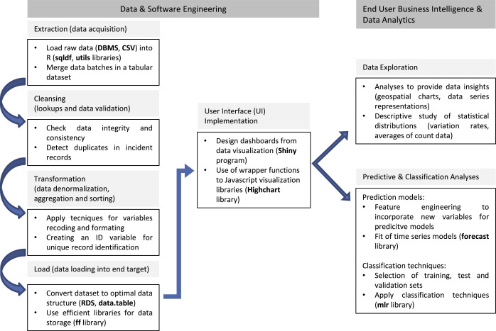 Developing a data analytics platform to support decision
