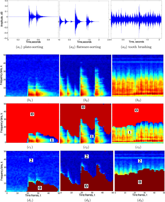 Segmentation and characterization of acoustic event