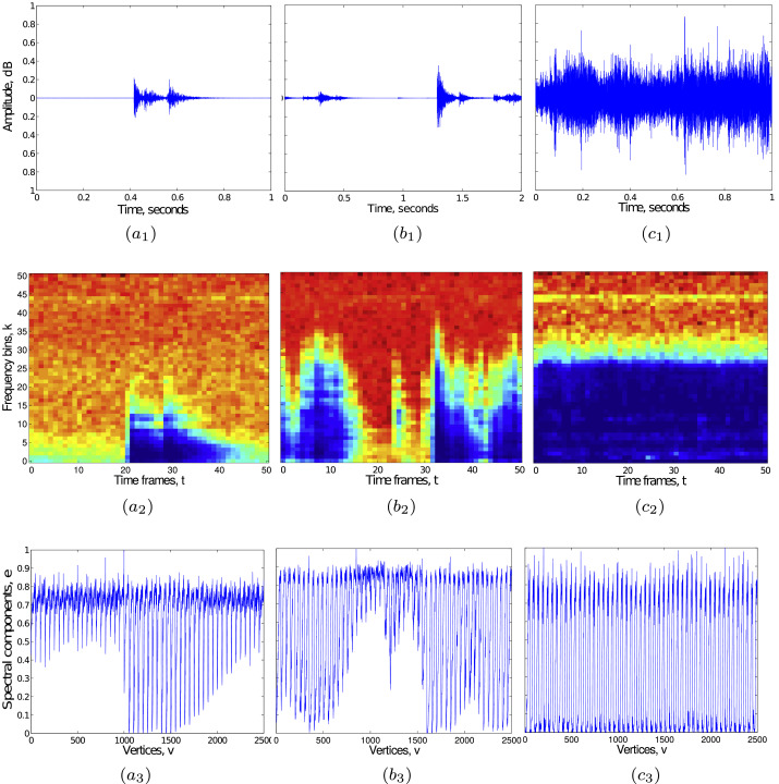 Segmentation and characterization of acoustic event spectrograms