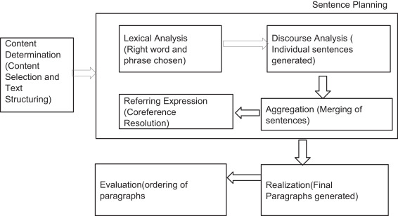 Abstractive summarization: An overview of the state of the