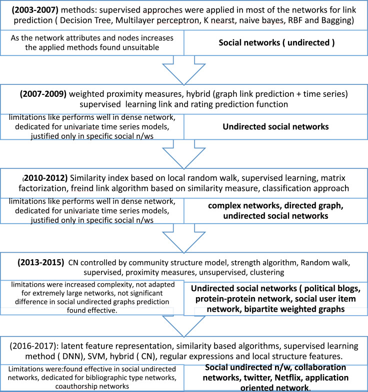 A comprehensive survey of edge prediction in social networks