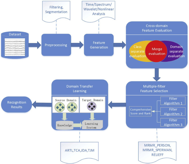 Cross-subject driver status detection from physiological signals
