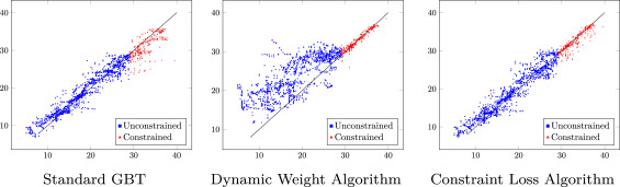 Constraint learning based gradient boosting trees - ScienceDirect