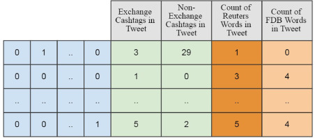 A methodology for the resolution of cashtag collisions on
