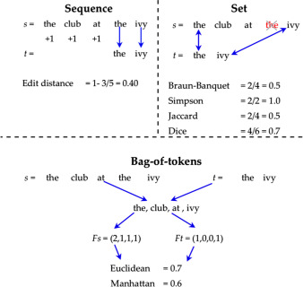 Framework for syntactic string similarity measures