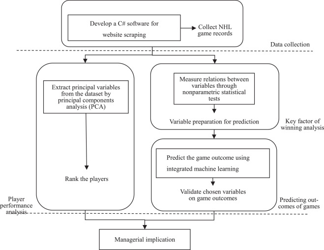 A game-predicting expert system using big data and machine