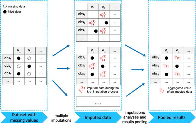 Model selection to improve multiple imputation for handling high