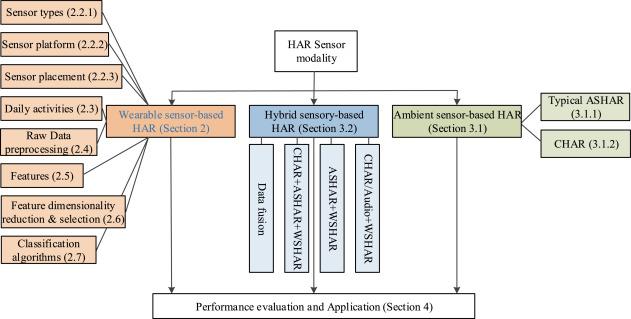A survey on wearable sensor modality centred human activity