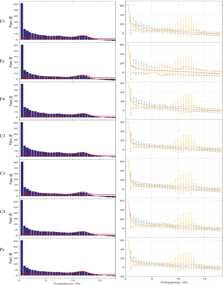 Distinguishing mental attention states of humans via an EEG