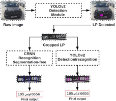 A two-stage deep neural network for multi-norm license plate