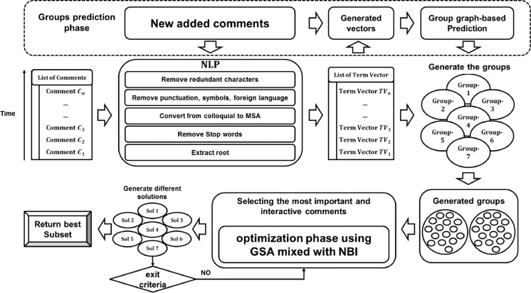 Real-time data text mining based on Gravitational Search