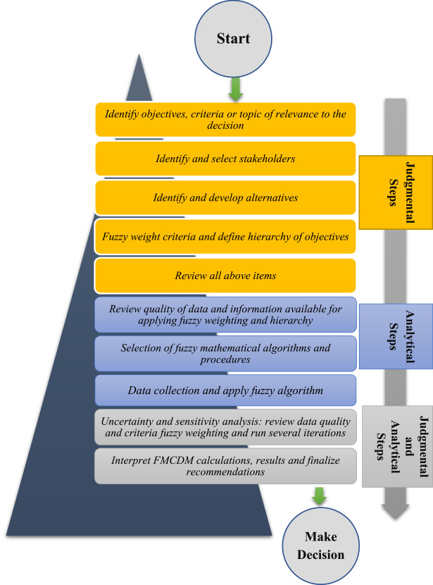 Application of decision making and fuzzy sets theory to evaluate the