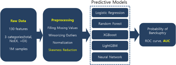 Data analytic approach for bankruptcy prediction - ScienceDirect