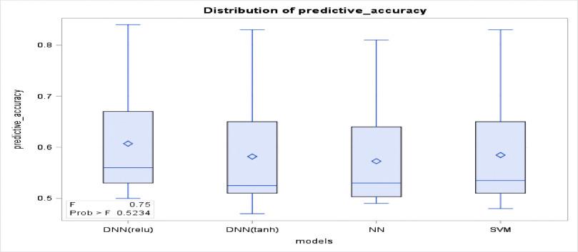 Comparing the effectiveness of deep feedforward neural