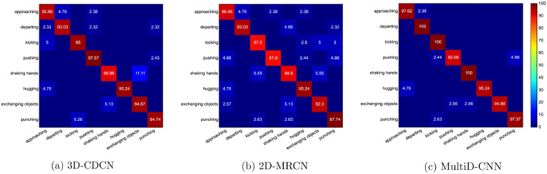 MultiD-CNN: A multi-dimensional feature learning approach