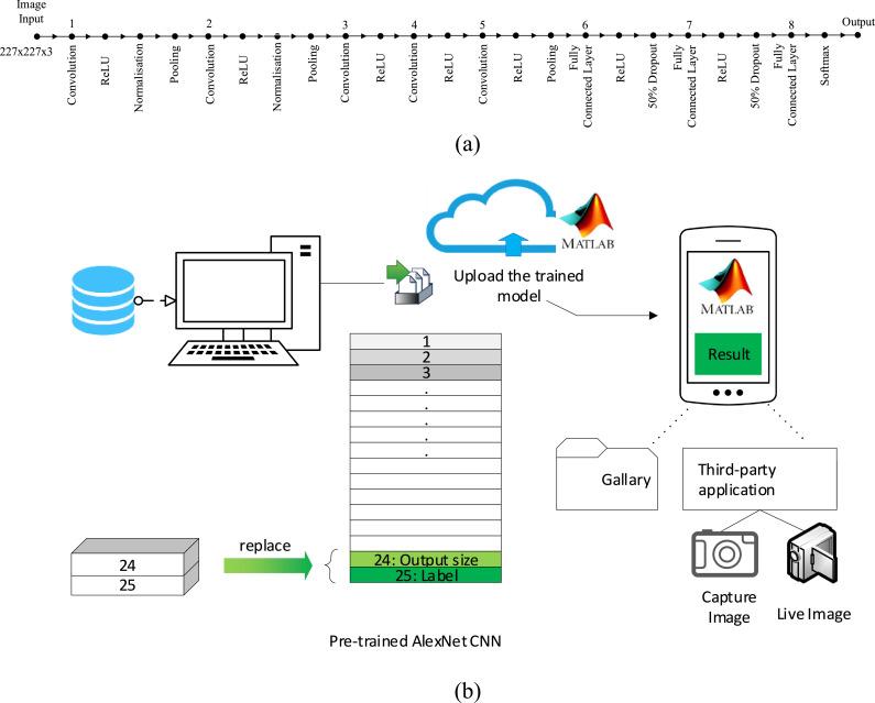 Intelligent Image Based Colourimetric Tests Using Machine