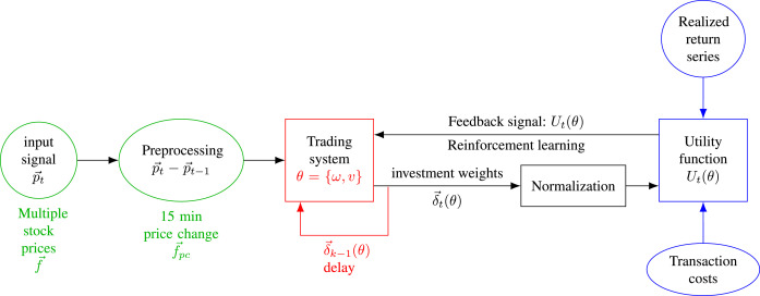 Continuous control with Stacked Deep Dynamic Recurrent