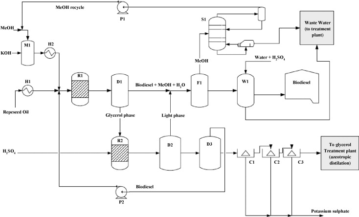 improving the sustainability of the production of biodiesel from rh sciencedirect com Operations Process Flow Diagram process flow diagram for biodiesel production from algae