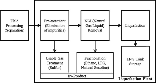 quantitative risk analysis of fire and explosion on the top side LNG Cascade Process  Micro LNG Plant Process Wind Energy Diagram Ethylene Plant Process Flow Diagram