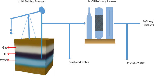 Use of membrane technology for oil field and refinery produced water download high res image 199kb ccuart Images