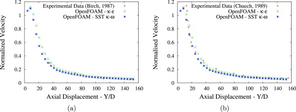 Numerical modelling of gas dispersion using OpenFOAM