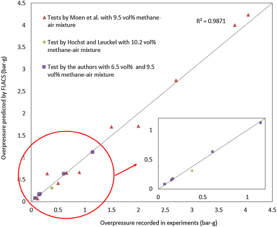 Vented Methane-air Explosion Overpressure Calculation—A simplified