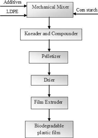 Enhancing degradability of plastic waste by dispersing