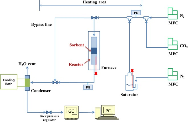 Co2 Capture And Regeneration Properties Of Mgo Based Sorbents Promoted With Alkali Metal Nitrates At High Pressure For The Sorption Enhanced Water Gas Shift Process