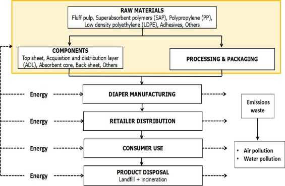 Recent technologies for treatment and recycling of used disposable