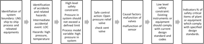 Identifying safety indicators for safety performance
