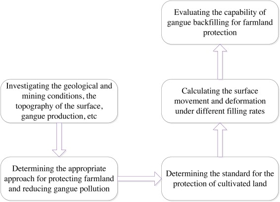 An approach to protect cultivated land from subsidence and mitigate